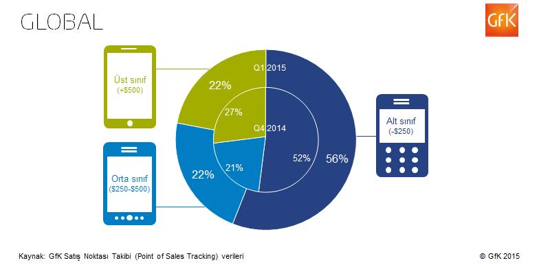 Globaldeki ve Türkiye'deki Akıllı Telefon Trendleri Raporu (1)