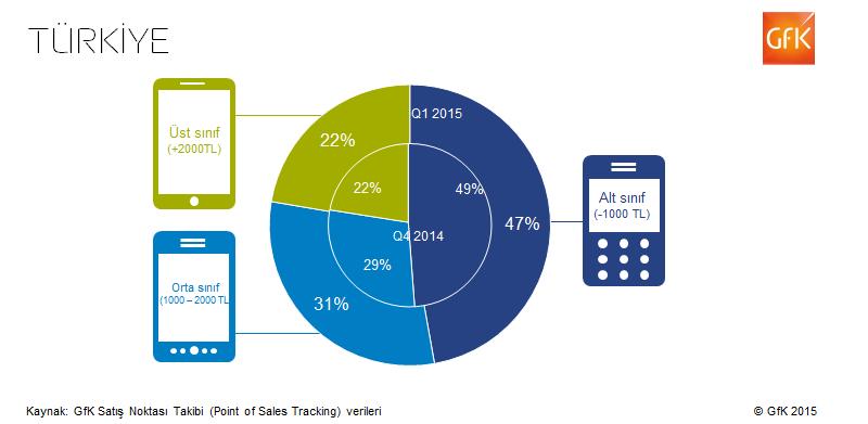 Globaldeki ve Türkiye'deki Akıllı Telefon Trendleri Raporu (2)