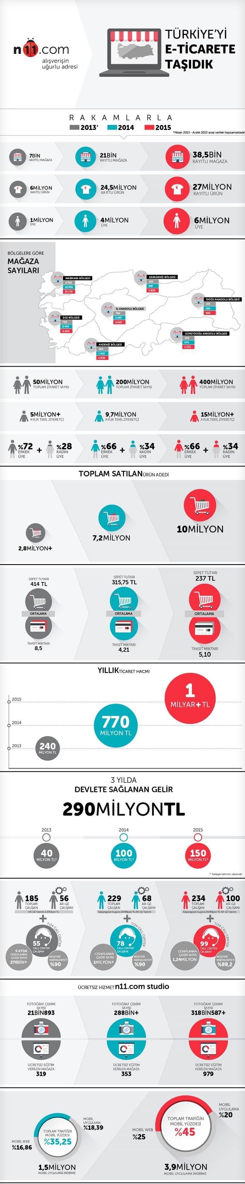 Infografik_n11.com