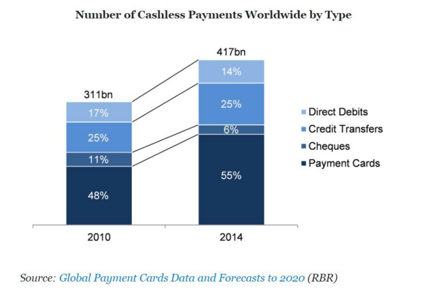 Number of Cashless Payments Worldwide